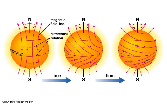 ภาพการก่อตัวของสนามแม่เหล็กบนดวงอาทิตย์ที่ไม่เป็นระเบียบ เนื่องจากการไหลเวียนของพลาสม่า
