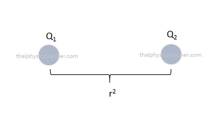 กฎของคูลอมบ์ ฟิสิกส์