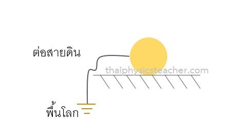 การต่อสายดิน ฟิสิกส์