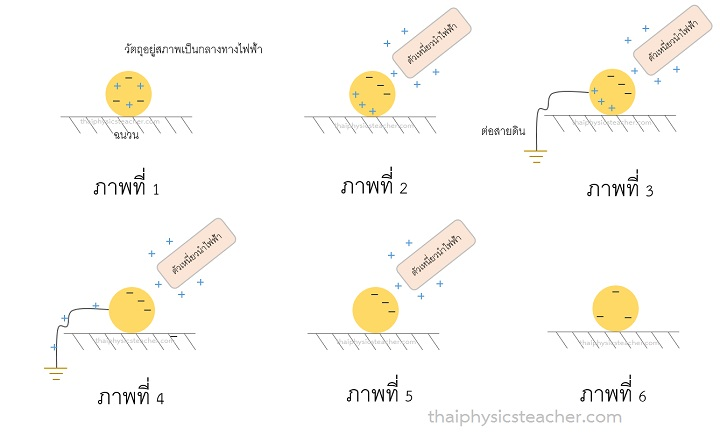 การเหนี่ยวนำไฟฟ้า ฟิสิกส์