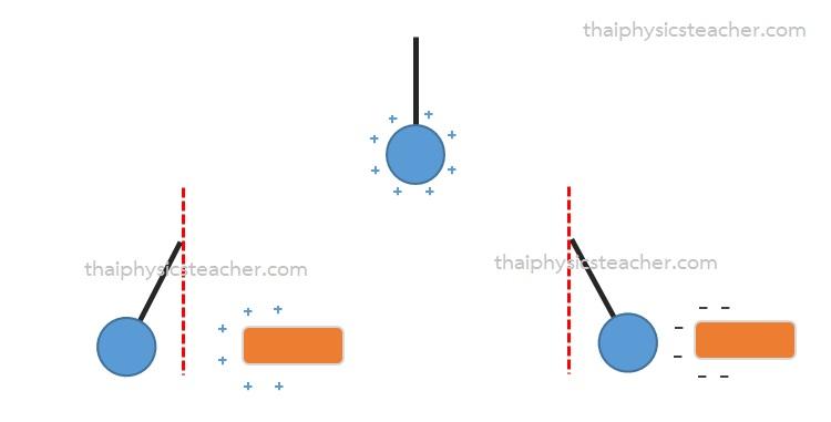 อิเล็กโทรสโคปลูกพิธ ฟิสิกส์