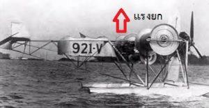 เครื่องบินสร้างจากปรากฏการณ์แมกนัส