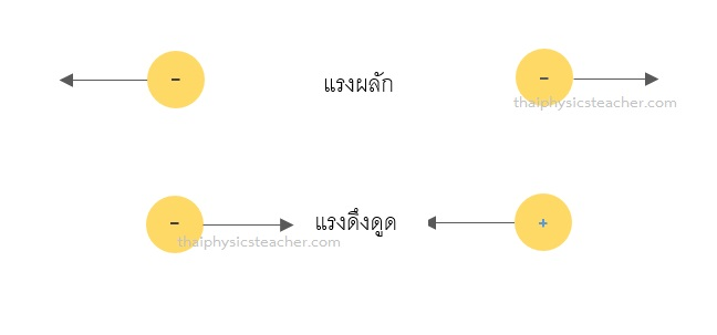 แรงไฟฟ้า ฟิสิกส์