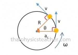 การเคลื่อนที่แบบวงกลม แรงเข้าสู่ศูนย์กลาง ฟิสิกส์