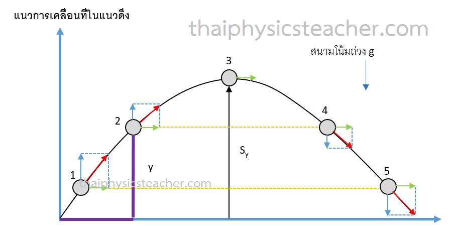 การเคลื่อนที่แบบโพรเจกไทล์ ฟิสิกส์