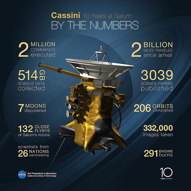 ภาพครบรอบ 10 ยานแคสซินิ Cassini ข่าวดาราศาสตร์