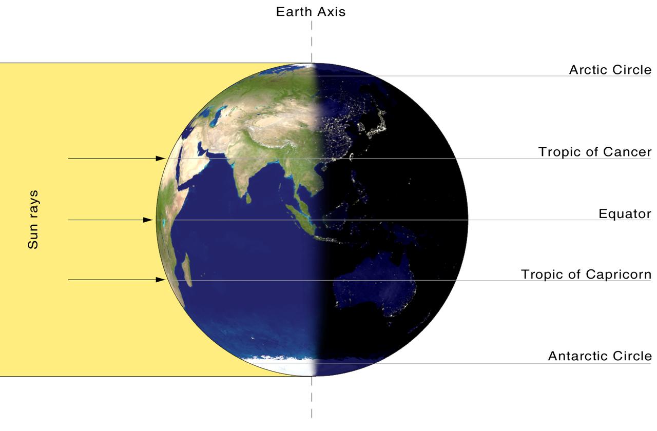 วิษุวัต Equinox โลก ข่าวดาราศาสตร์