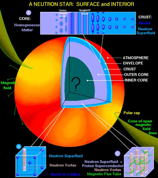 โครงสร้างของดาวนิวตรอน ข่าวดาราศาสตร์