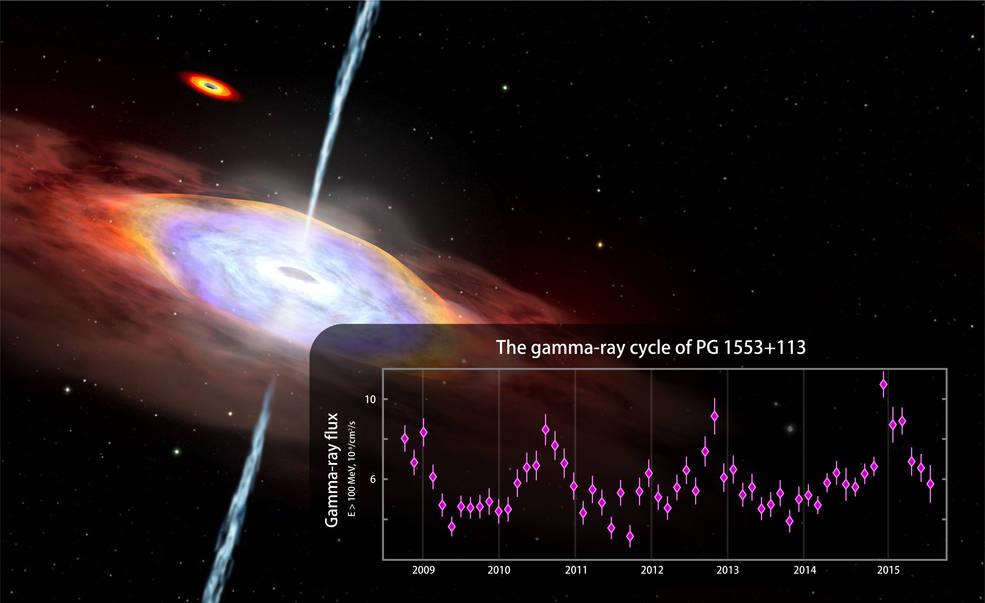 หลุมดำ กาแล็กซี PG 1553 + 113