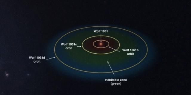 ดาวเคราะห์ภายนอก Exoplanet wolf 1061