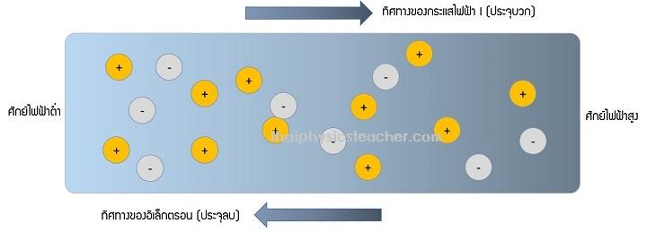 เนื้อหาฟิสิกส์ ม.6 - ไฟฟ้ากระแส