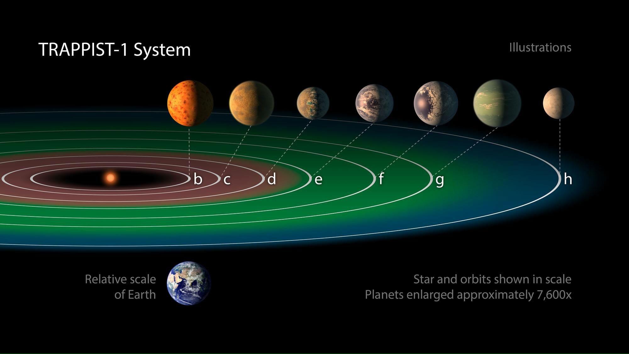 นาซ่าค้นพบดาวเคราะห์นอกระบบสุริยะ