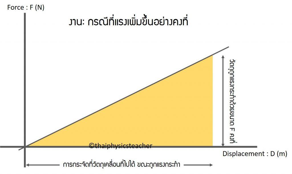 การหางานจากพื้นที่ใต้กราฟ