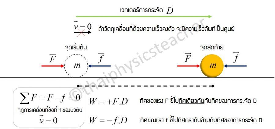 งานและพลังงาน ฟิสิกส์