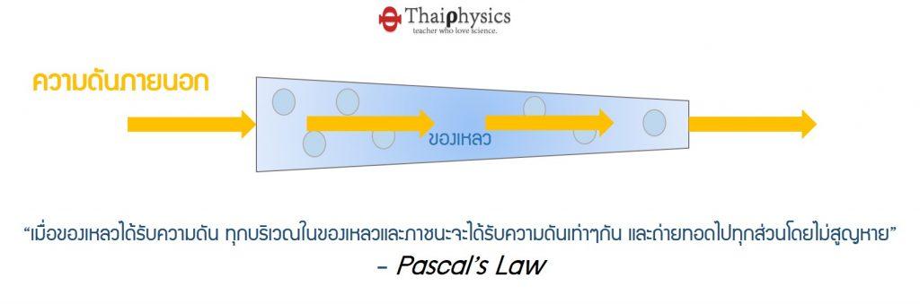 กฎของพาสคาล pascals law
