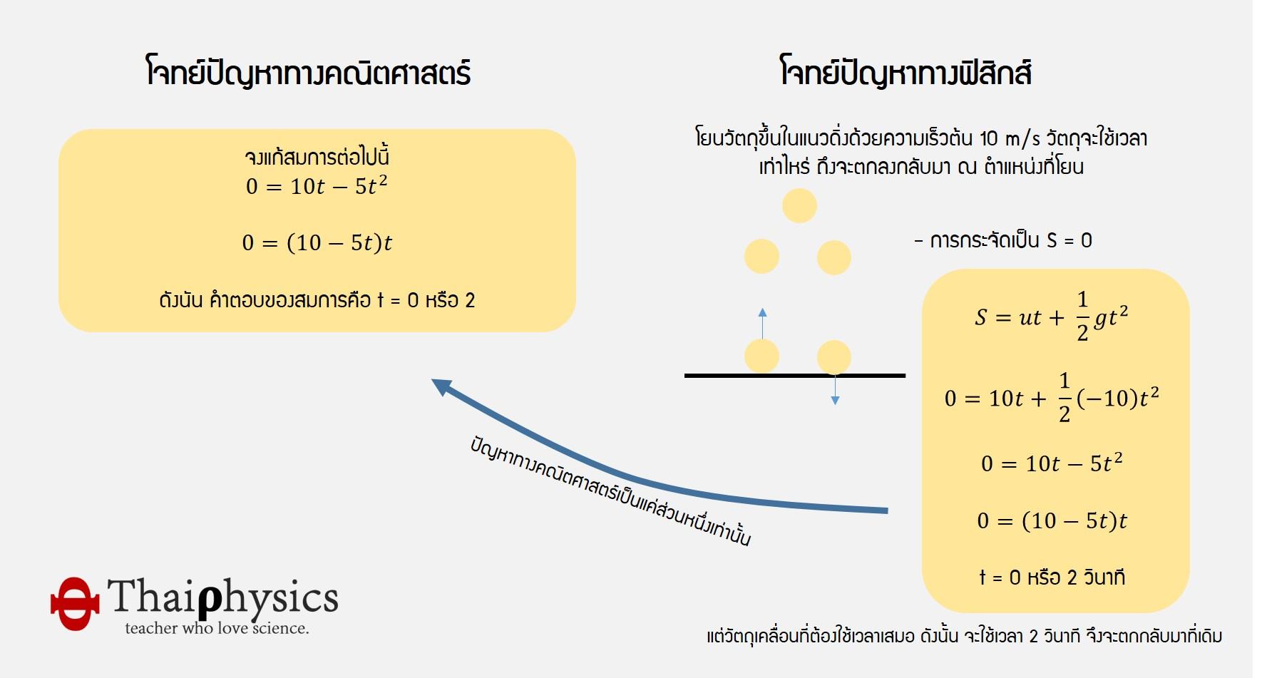 ปัญหาทางฟิสิกส์และคณิตศาสตร์