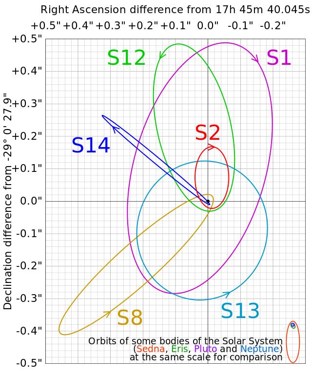 การค้นพบดาวฤกษ์ S0-2 กับการพิสูจน์ทฤษฎีไอน์สไตน์ 1