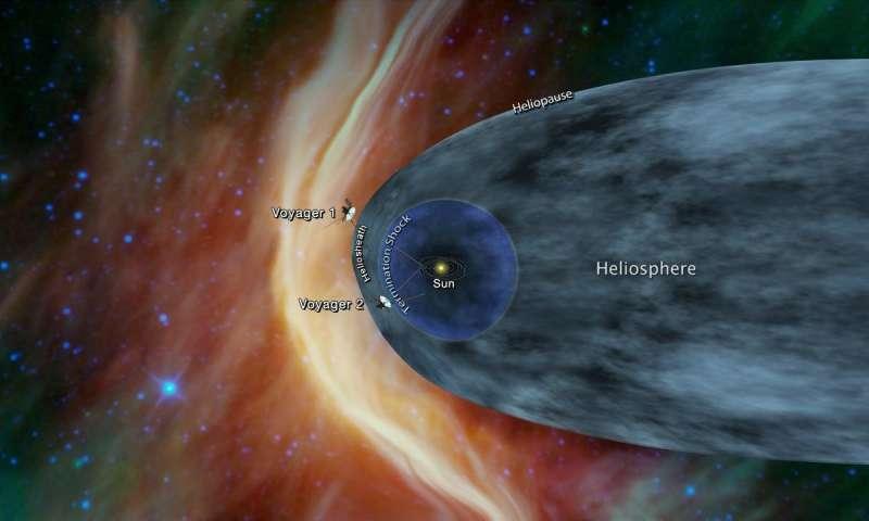 ตำแหน่งยาน Voyager 2