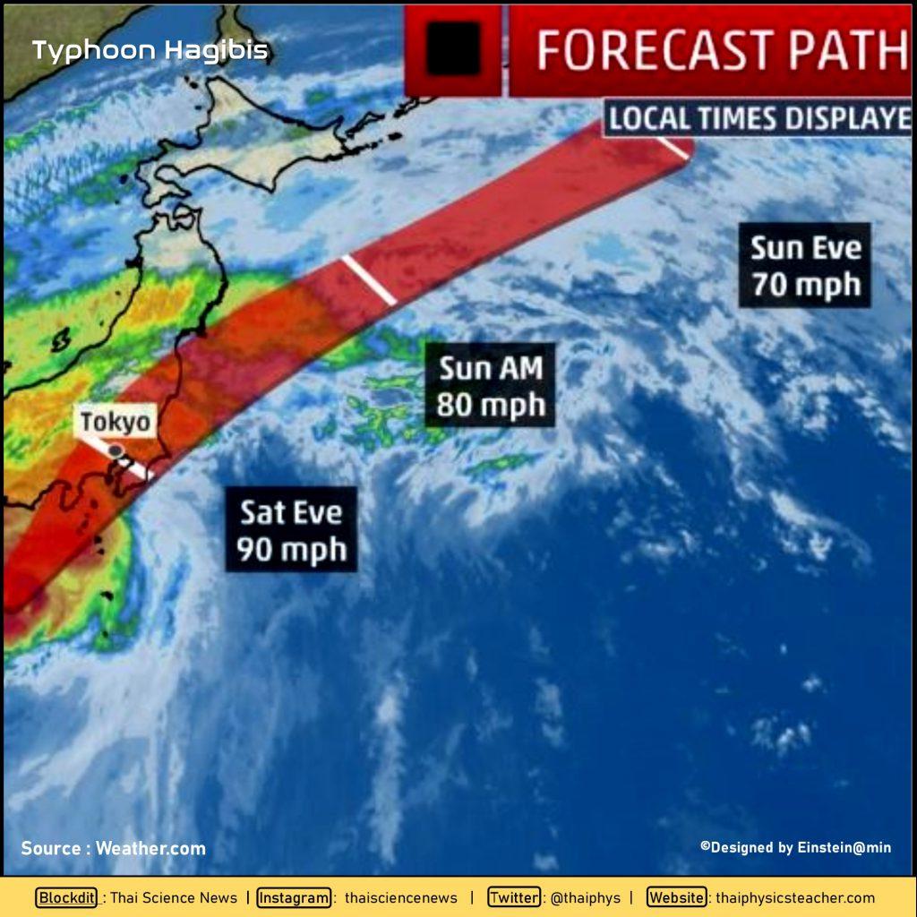 4 เรื่องที่ควรรู้เกี่ยวกับ Super Typhoon Hagibis 2
